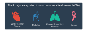 Major categories of Non-Communicable Diseases