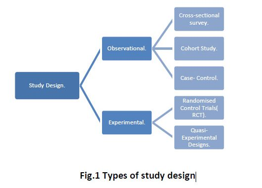 Study designs - Epidemiology; Observational Studies, Experimental studies