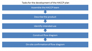 Hazard Analysis and Critical Control Point (HACCP) system